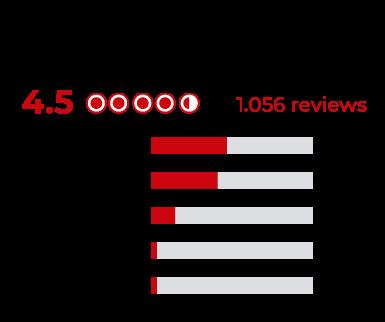 OPERACIÓN HOTELERA - Ranking en Tripadvisor
